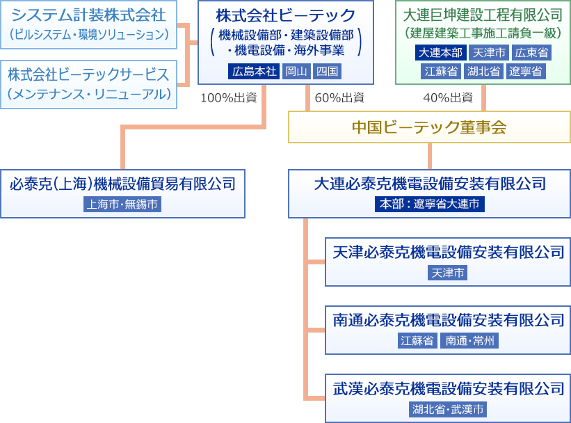 グループ相関図